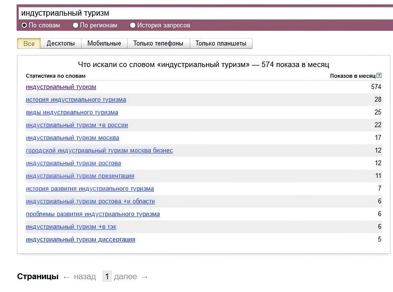 """Количество показов по запросу """"Индустриальный туризм"""" за месяц в Яндексе"""