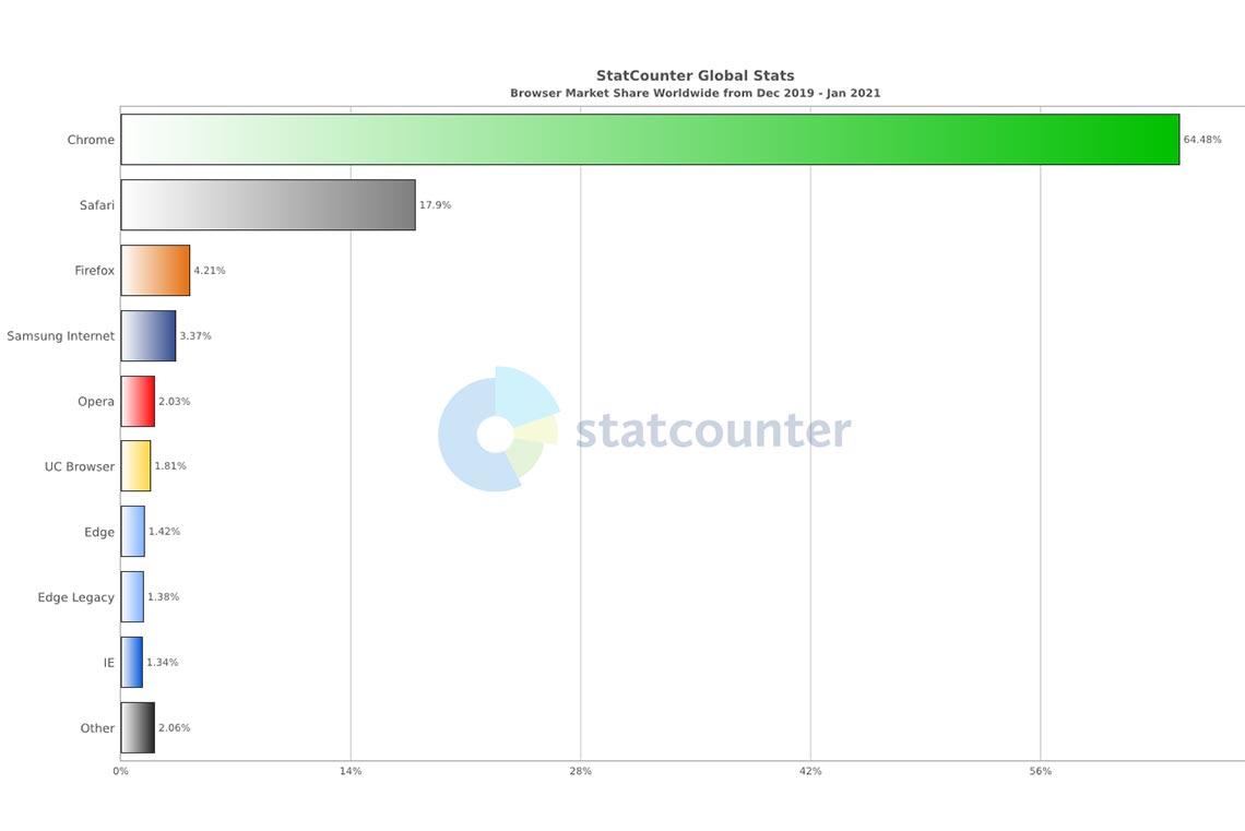 Статистика браузеров в мире со всех платформ с декабря 2019 по январь 2021 года