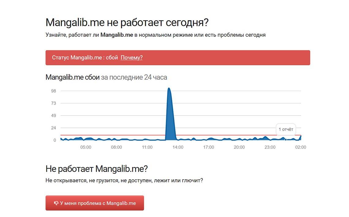 Работает ли Мангалиб - проверка на DownRadar
