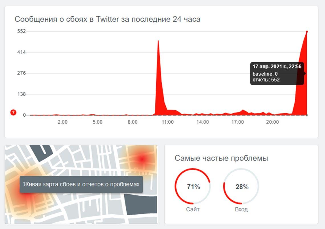 Сообщения о сбоях в работе соцсети Twitter на Downdetector (17 апреля 2021)