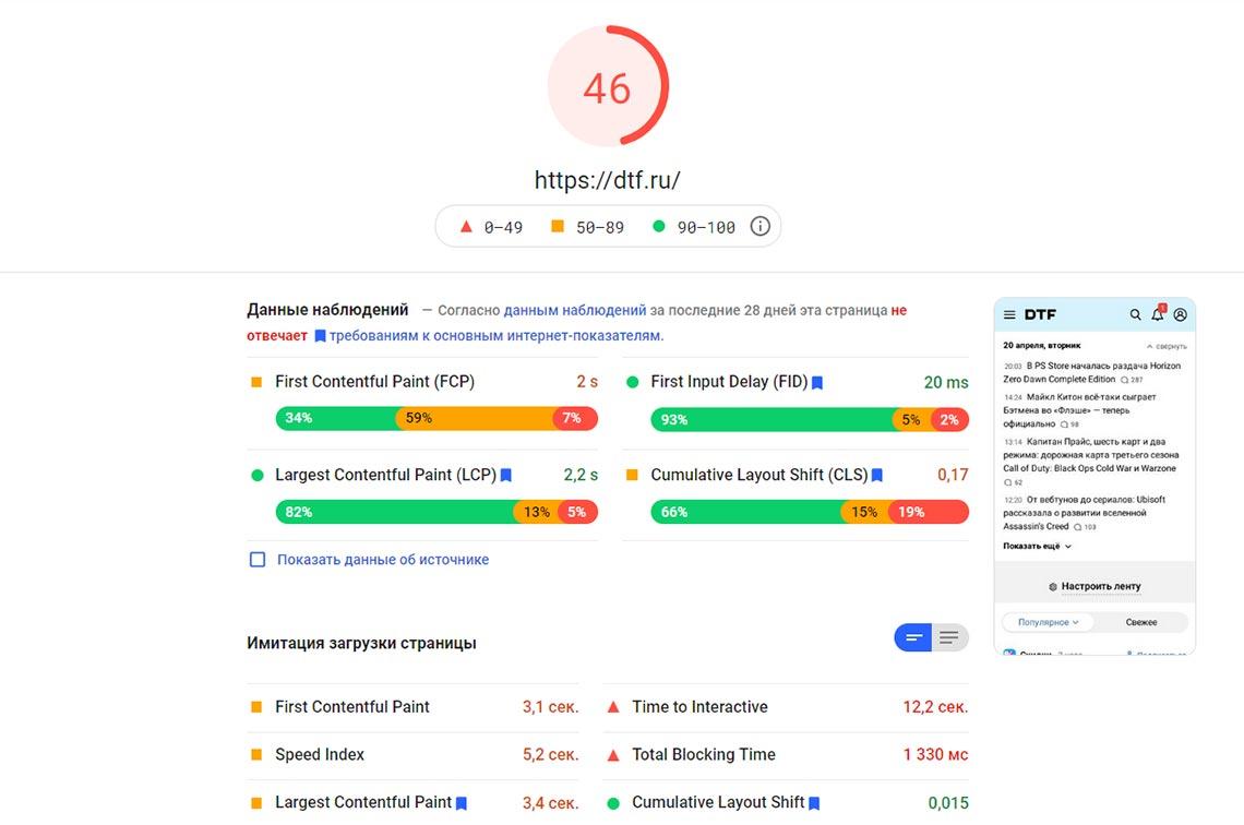 Отчёт PageSpeed Inside для мобильной версии DTF