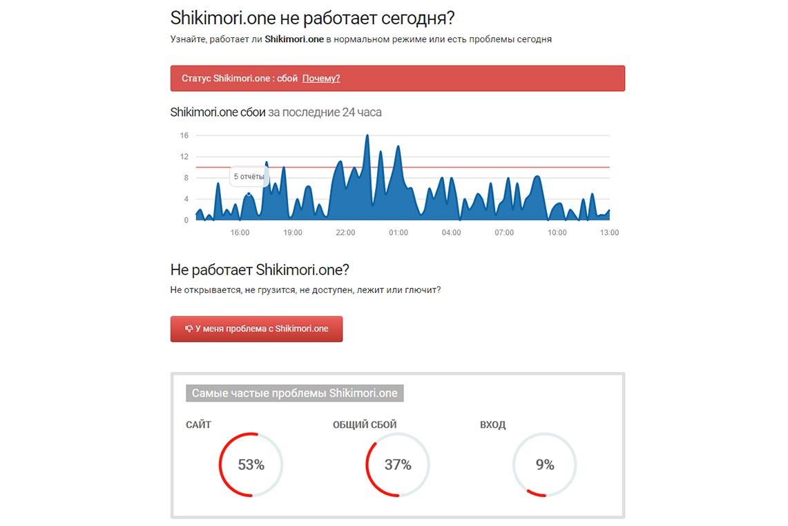 Статус Шикимори (проверка доступности сайта)